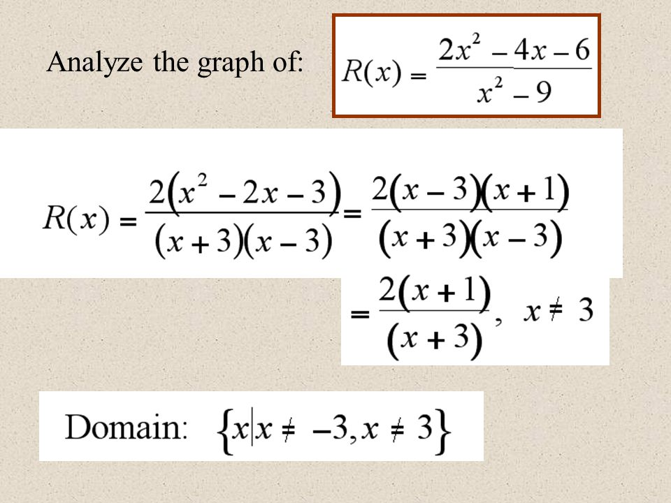 Analyze the graph of: