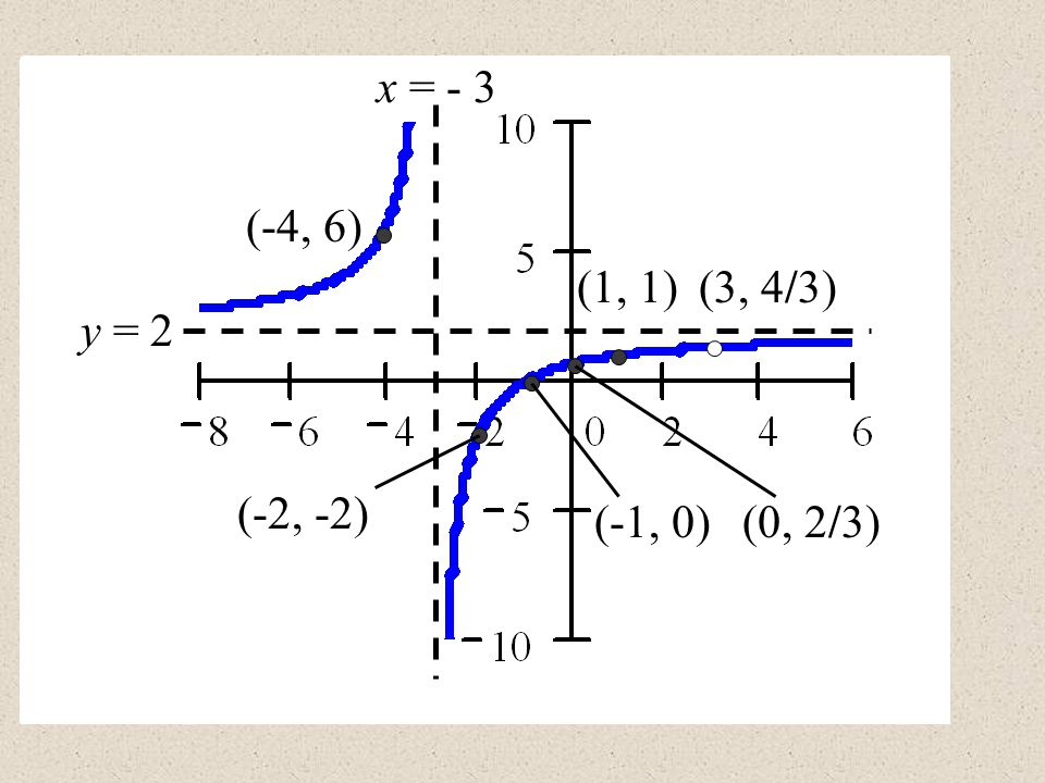 x = - 3 (-4, 6) (1, 1) (3, 4/3) y = 2 (-2, -2) (-1, 0) (0, 2/3)