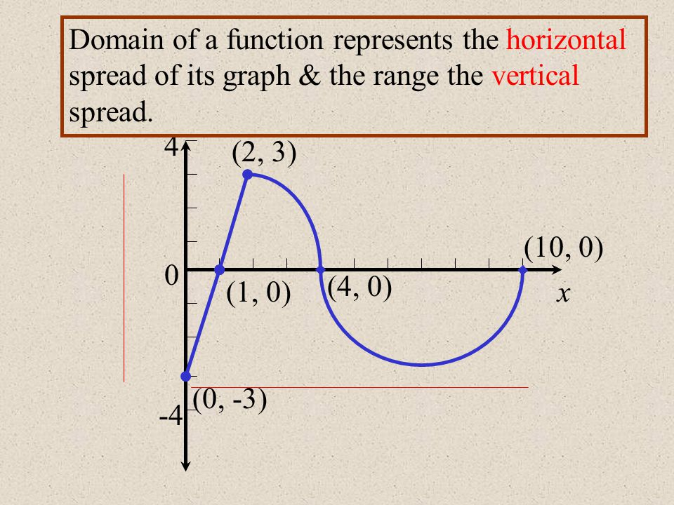 Domain of a function represents the horizontal spread of its graph & the range the vertical spread.