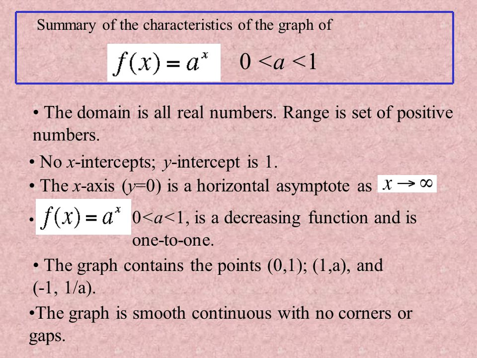 Summary of the characteristics of the graph of