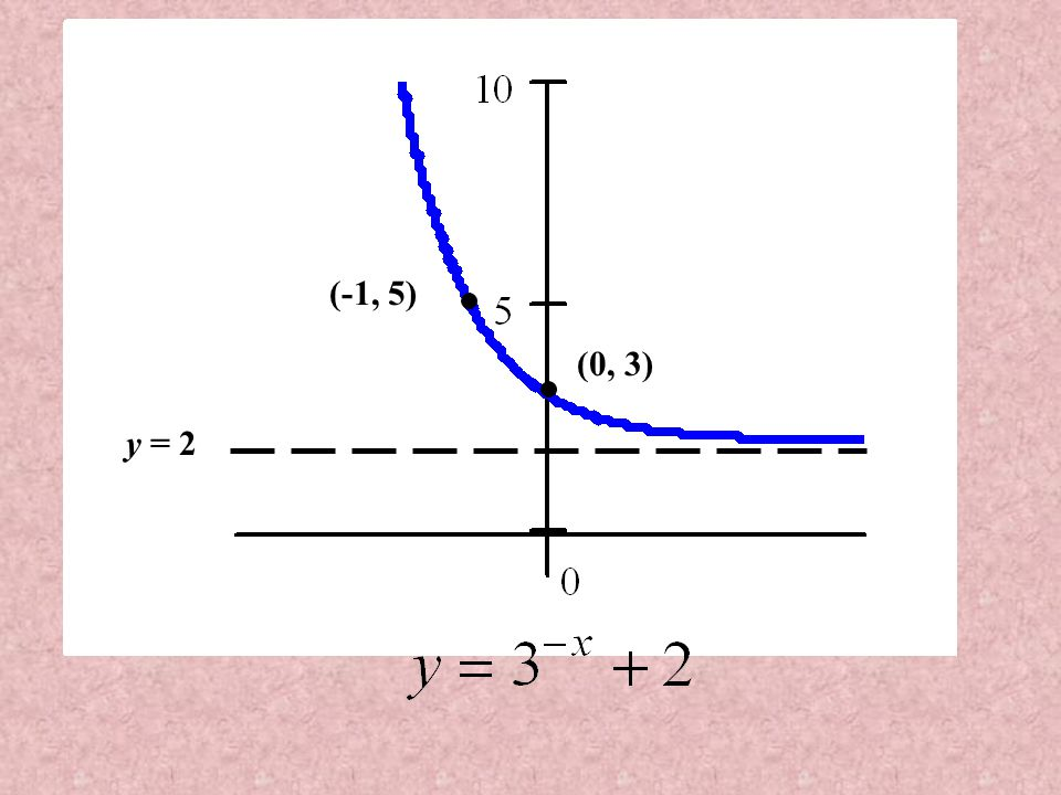 (-1, 5) (0, 3) y = 2