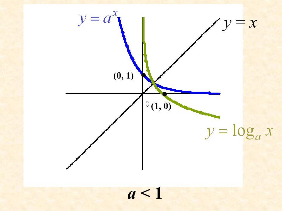 y = x (0, 1) (1, 0) a < 1
