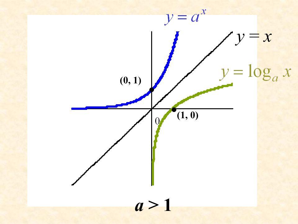 y = x (0, 1) (1, 0) a > 1
