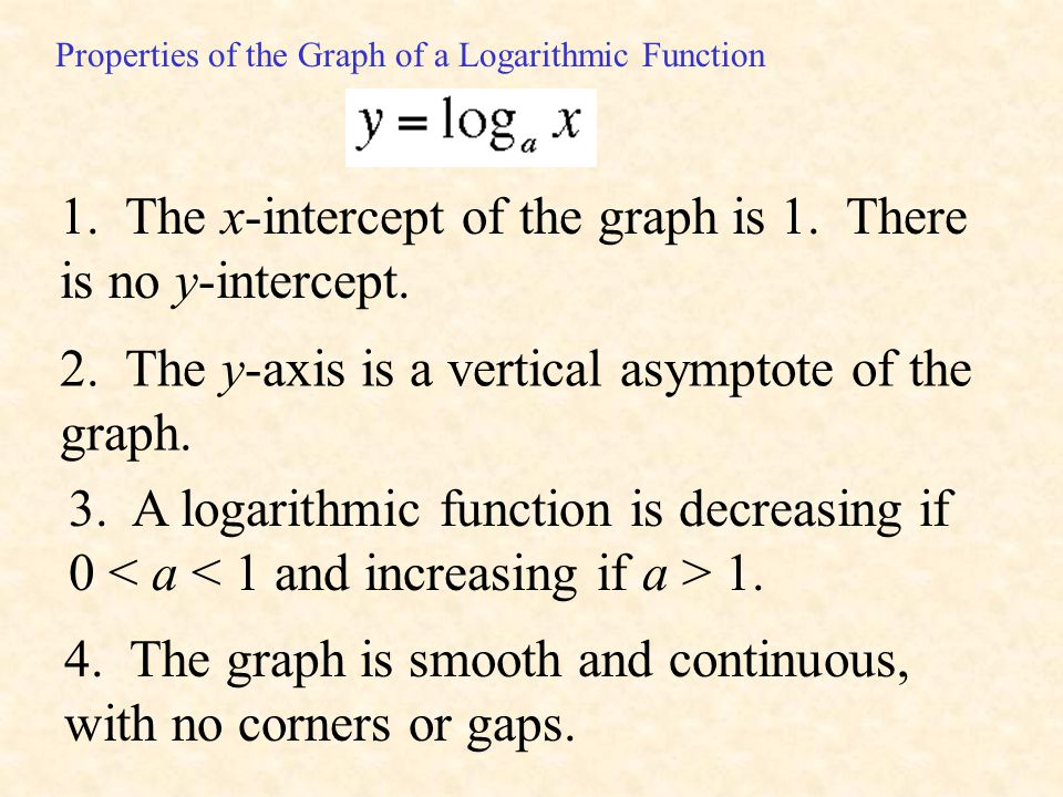 1. The x-intercept of the graph is 1. There is no y-intercept.