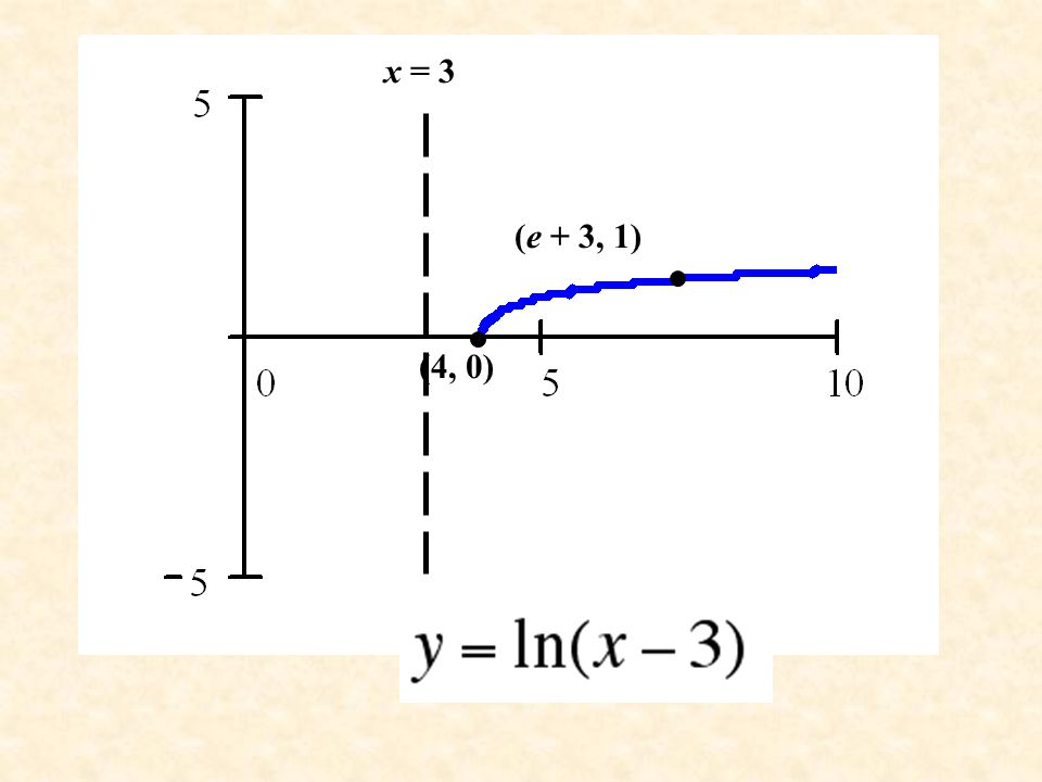 x = 3 (e + 3, 1) (4, 0)