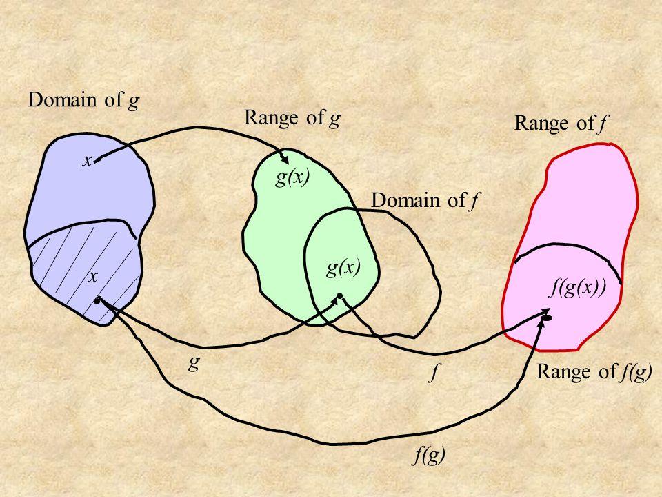 Domain of g Range of g Range of f x g(x) Domain of f g(x) x f(g(x)) g f Range of f(g) f(g)