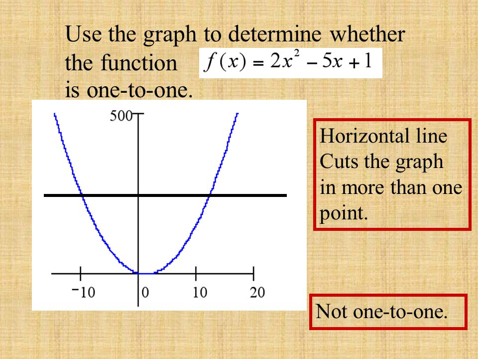 Use the graph to determine whether the function
