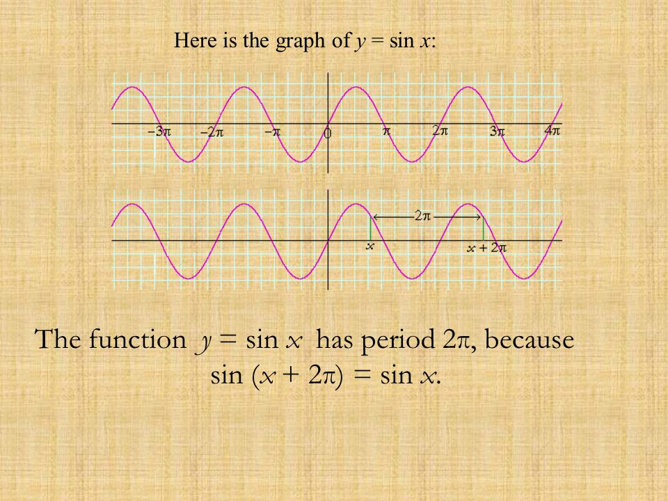The function y = sin x has period 2π, because sin (x + 2π) = sin x.