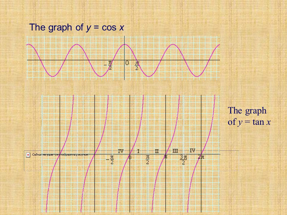 The graph of y = cos x.