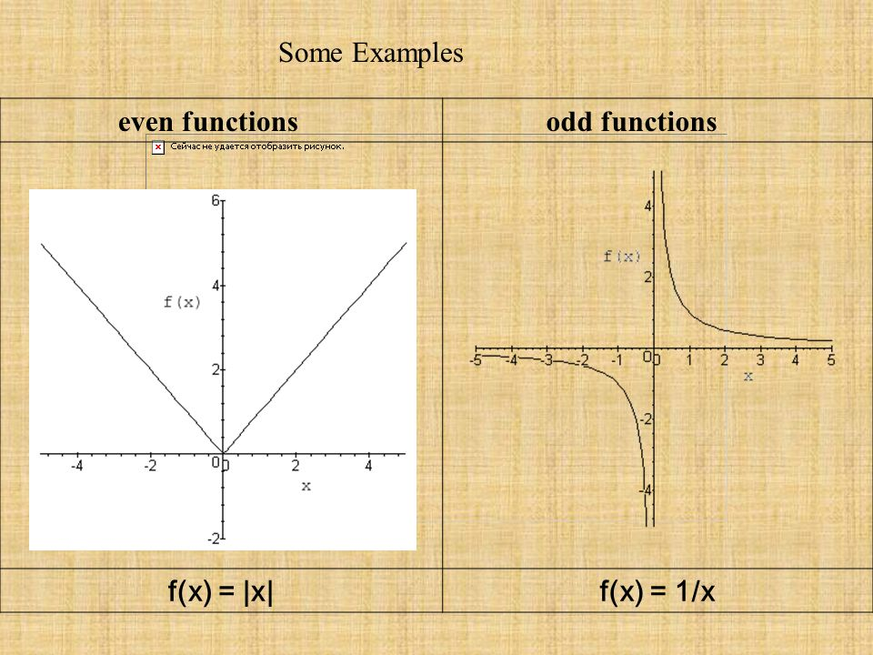 Some Examples even functions. odd functions.