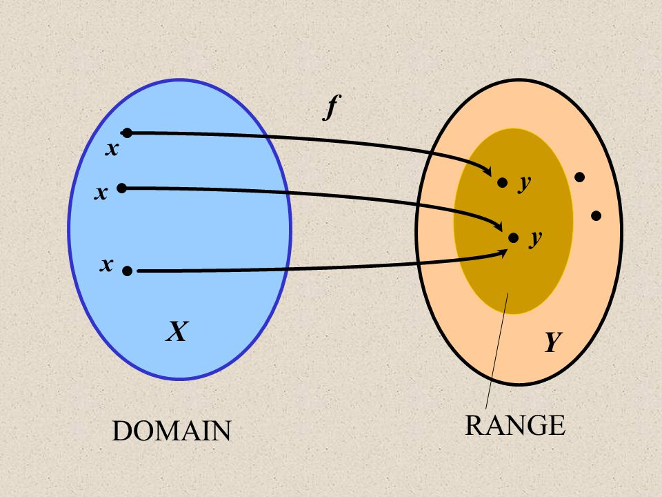 f x y x y x X Y RANGE DOMAIN
