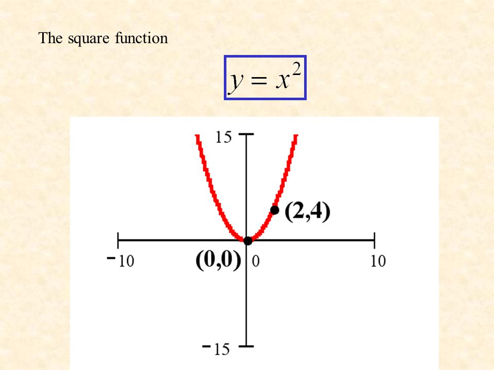 The square function