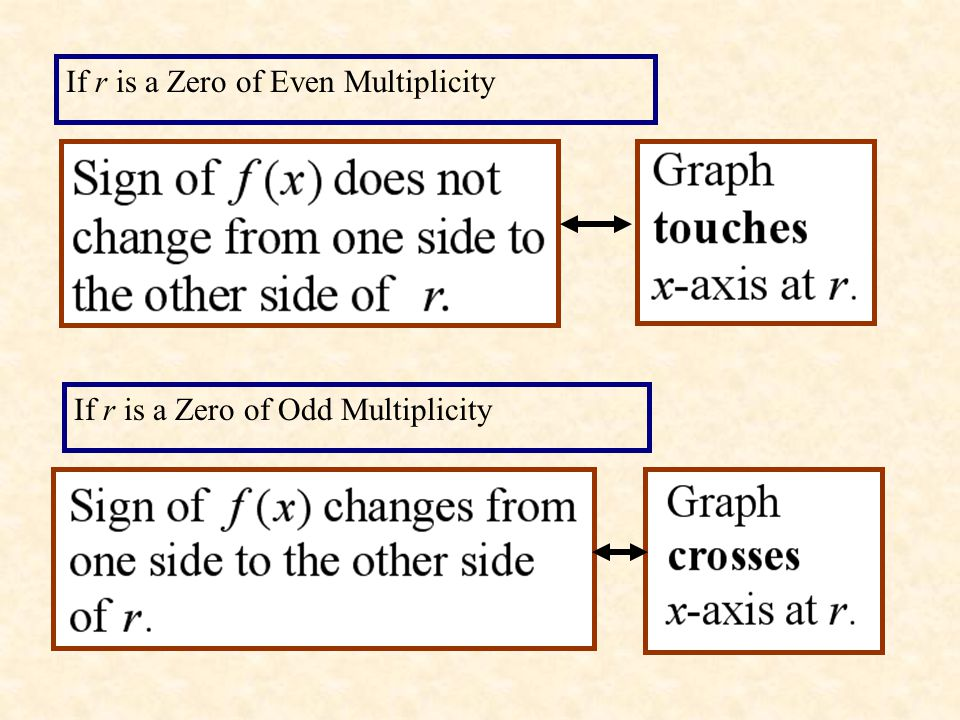 . If r is a Zero of Even Multiplicity
