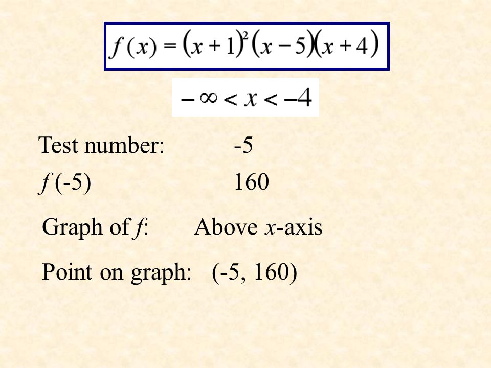 Test number: -5 f (-5) 160.