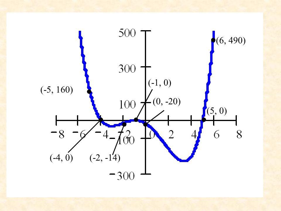 (6, 490) (-1, 0) (-5, 160) (0, -20) (5, 0) (-4, 0) (-2, -14)