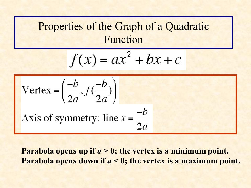 Properties of the Graph of a Quadratic Function