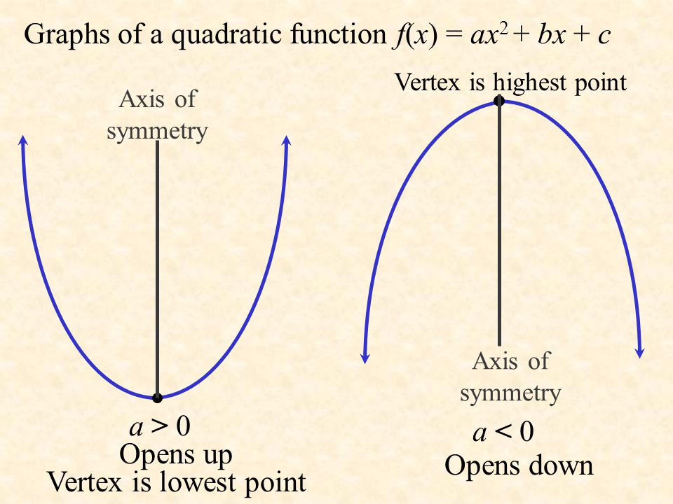 Graphs of a quadratic function f(x) = ax2 + bx + c
