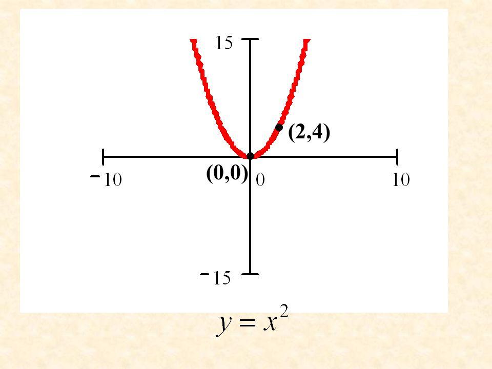 (2,4) (0,0)