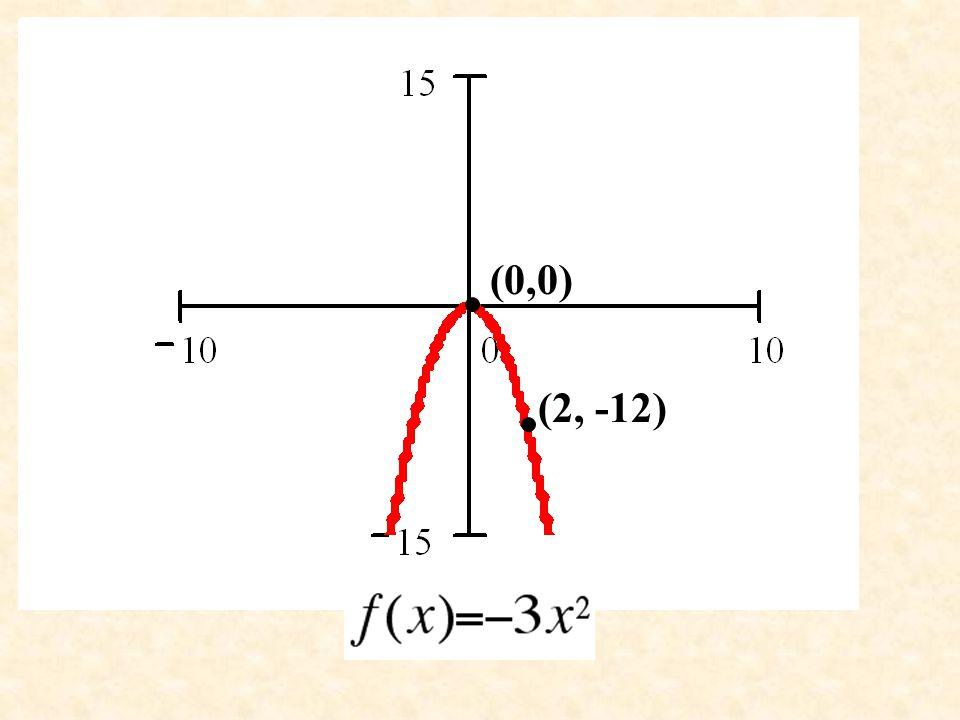 (0,0) (2, -12)