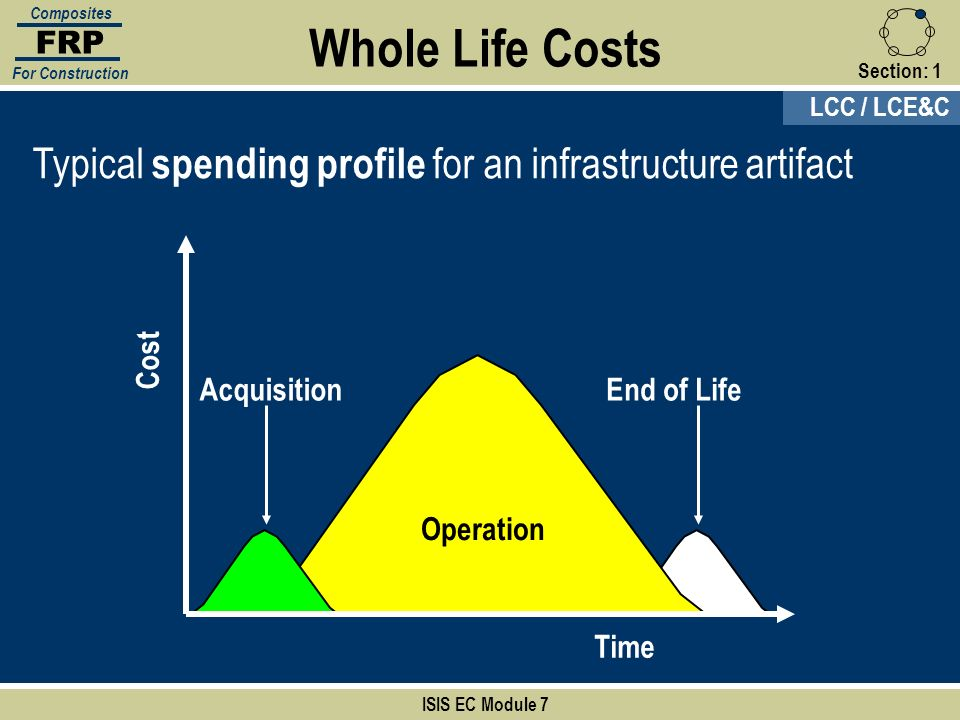 FRP Composites. For Construction. Whole Life Costs. Section: 1. LCC / LCE&C. Typical spending profile for an infrastructure artifact.