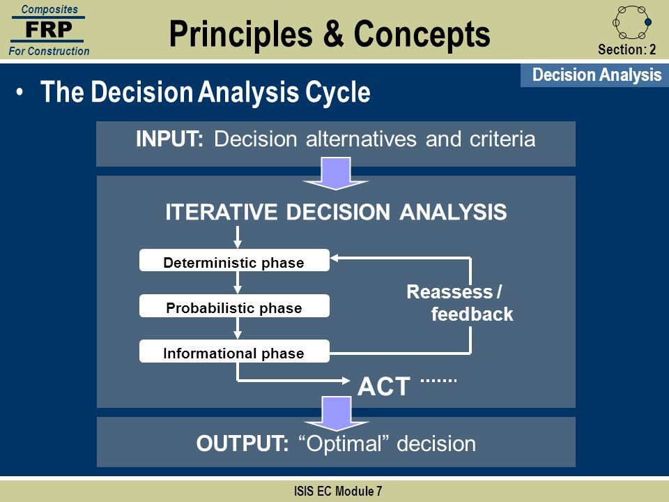ITERATIVE DECISION ANALYSIS