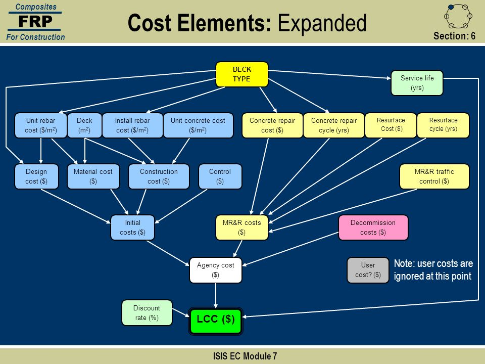 Cost Elements: Expanded