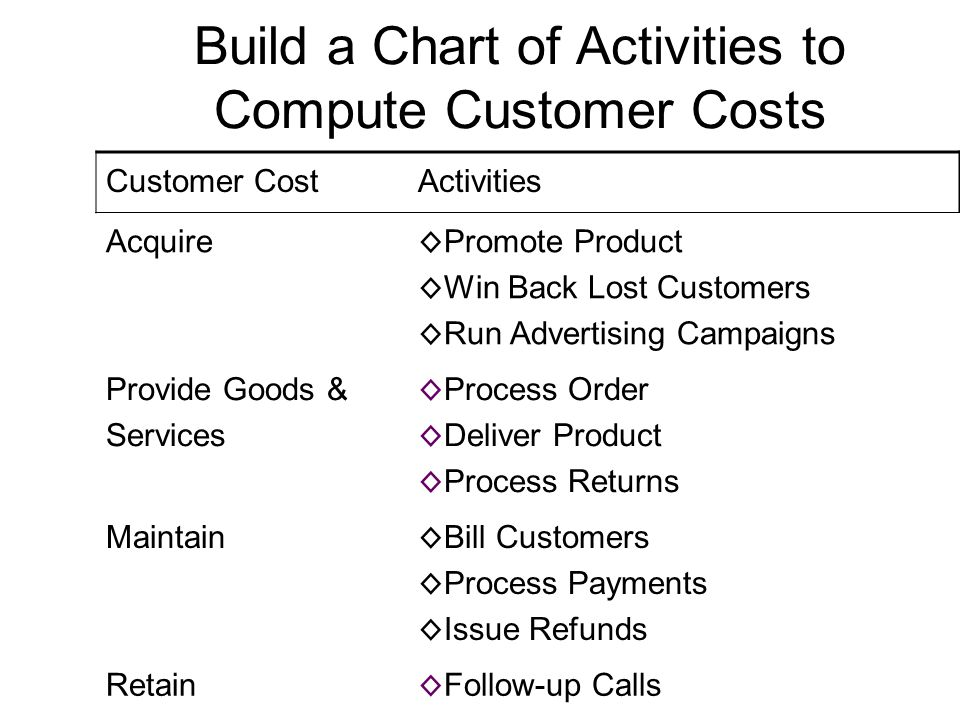 Build a Chart of Activities to Compute Customer Costs
