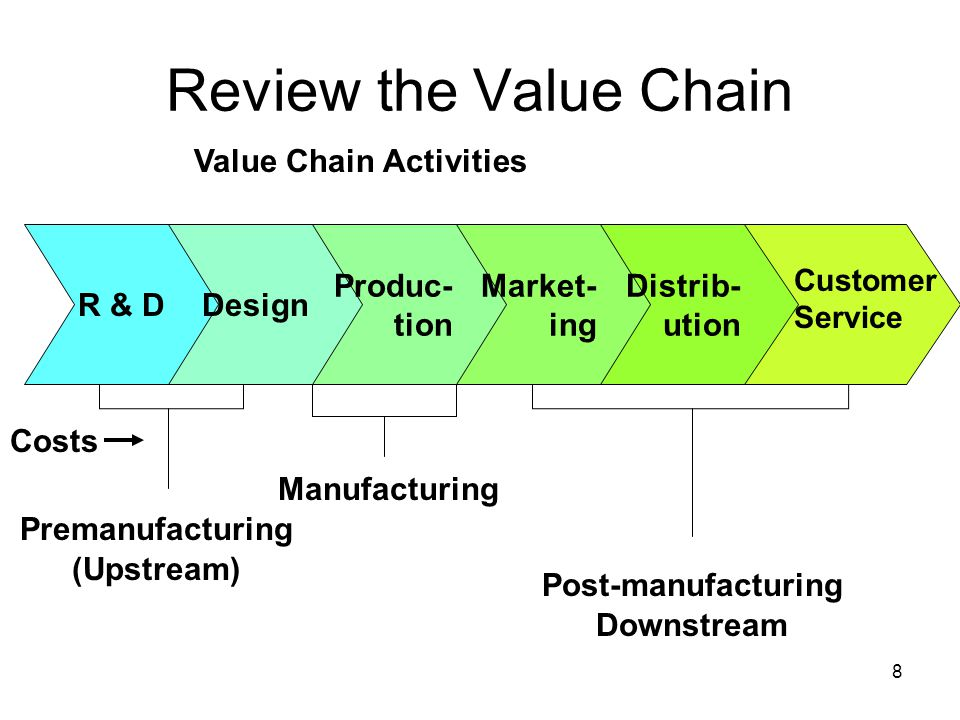 Review the Value Chain Value Chain Activities R & D Design Produc-