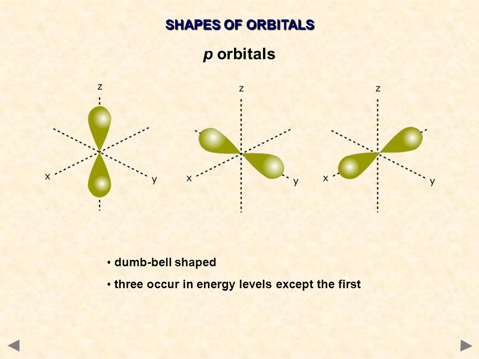 p orbitals SHAPES OF ORBITALS dumb-bell shaped