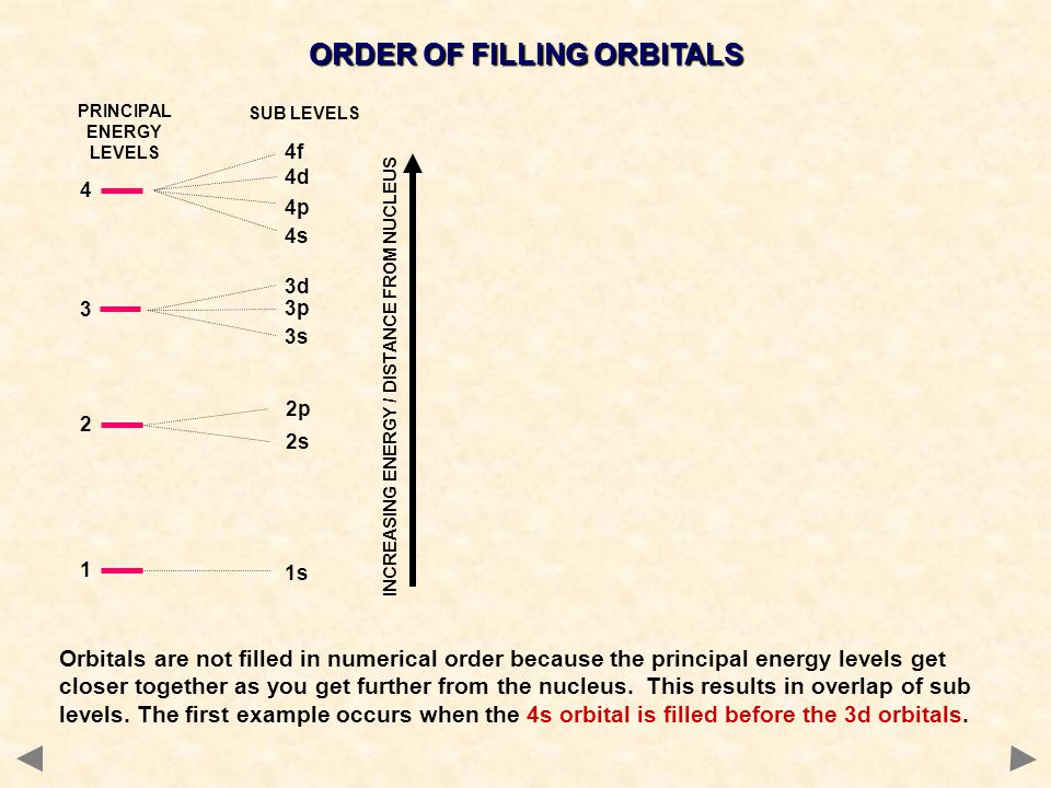 ORDER OF FILLING ORBITALS