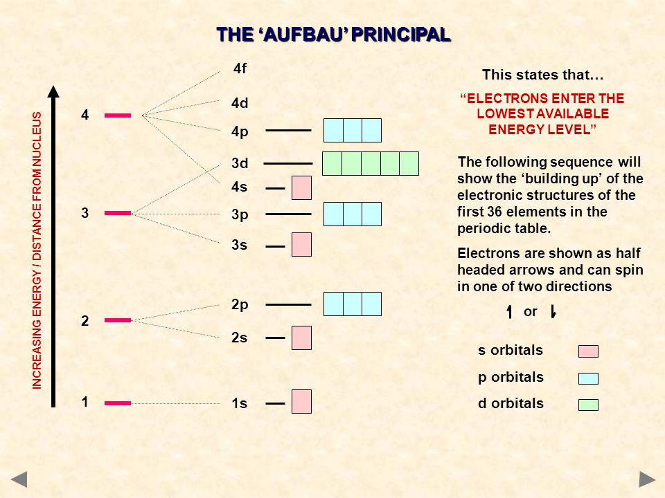 THE 'AUFBAU' PRINCIPAL