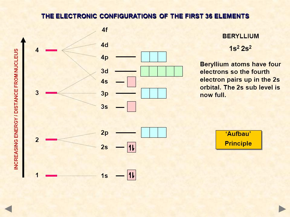 1s2 2s2 THE ELECTRONIC CONFIGURATIONS OF THE FIRST 36 ELEMENTS 4f