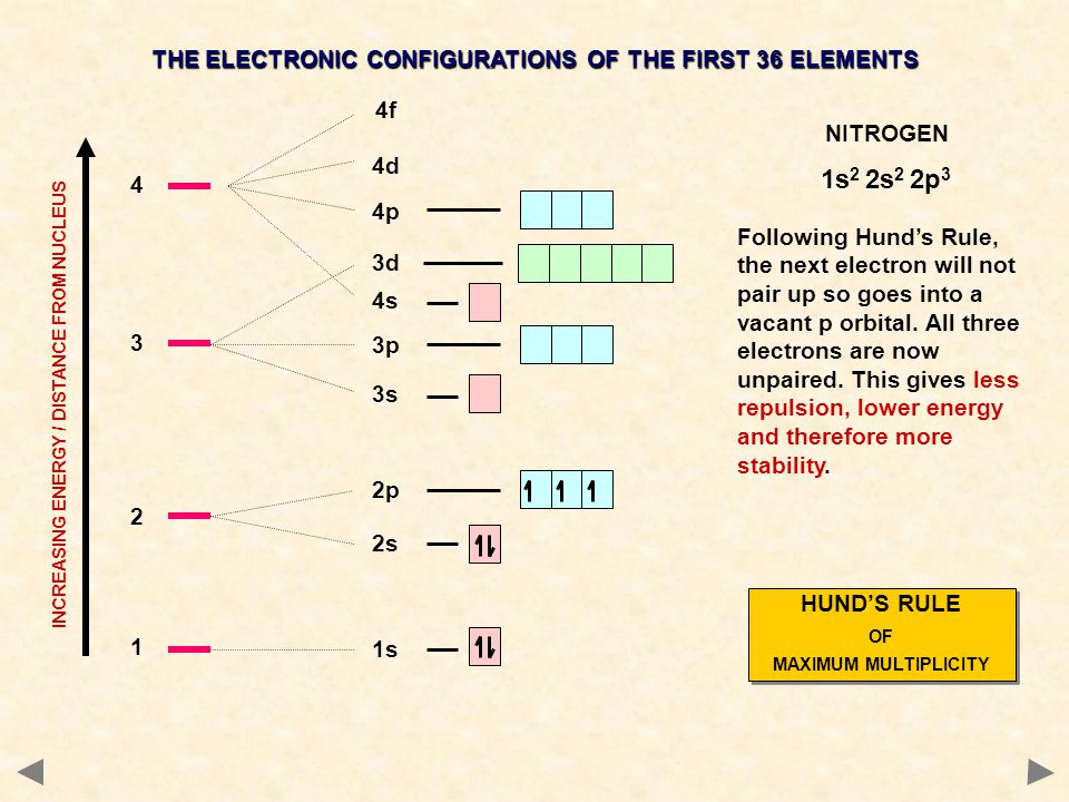 1s2 2s2 2p3 THE ELECTRONIC CONFIGURATIONS OF THE FIRST 36 ELEMENTS 4f