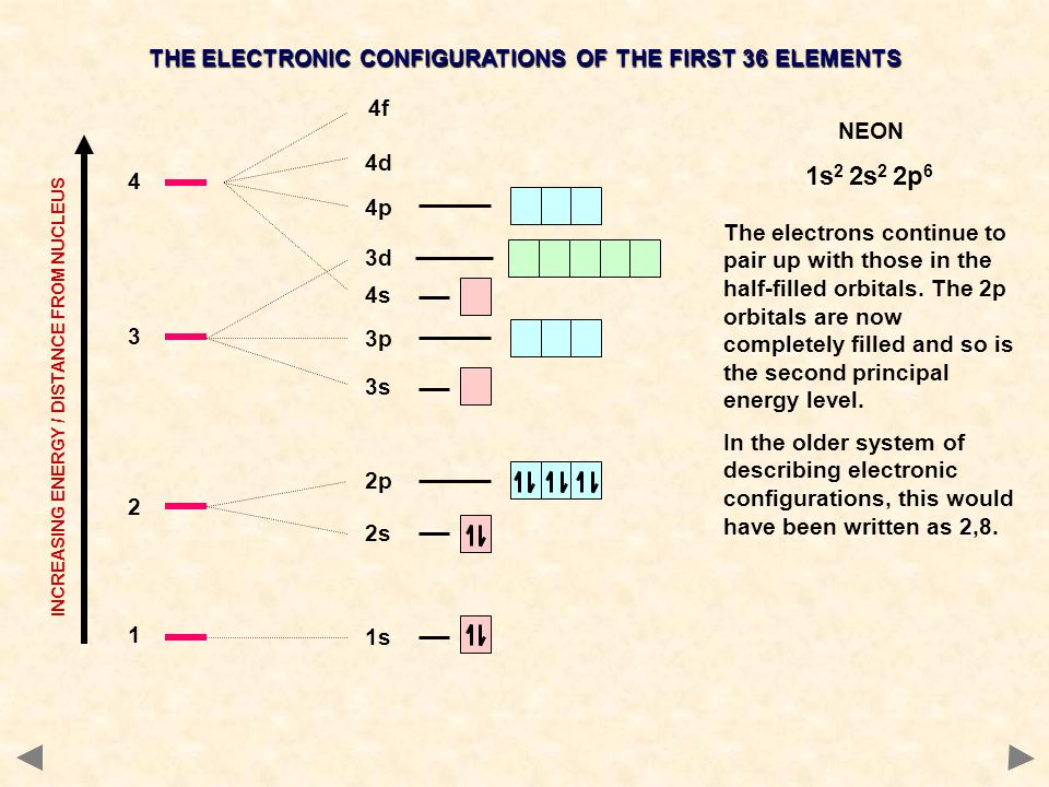 1s2 2s2 2p6 THE ELECTRONIC CONFIGURATIONS OF THE FIRST 36 ELEMENTS 4f