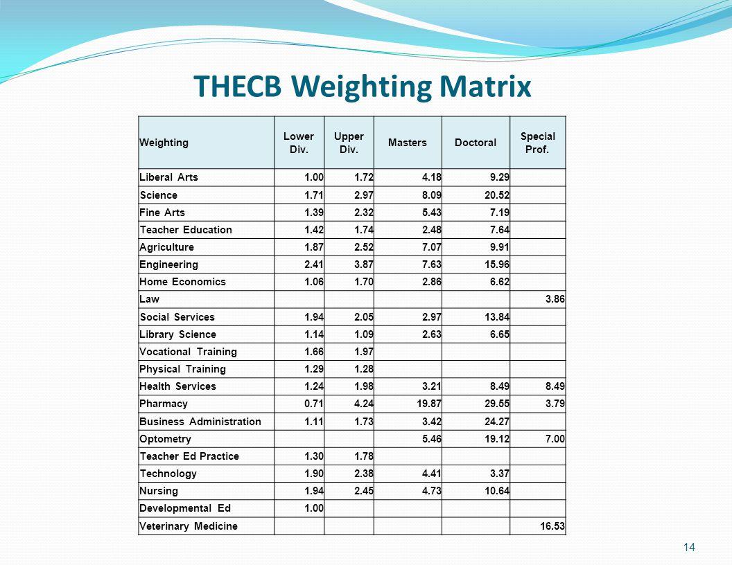 THECB Weighting Matrix