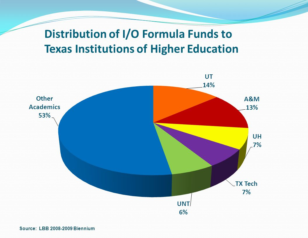 Distribution of I/O Formula Funds to Texas Institutions of Higher Education