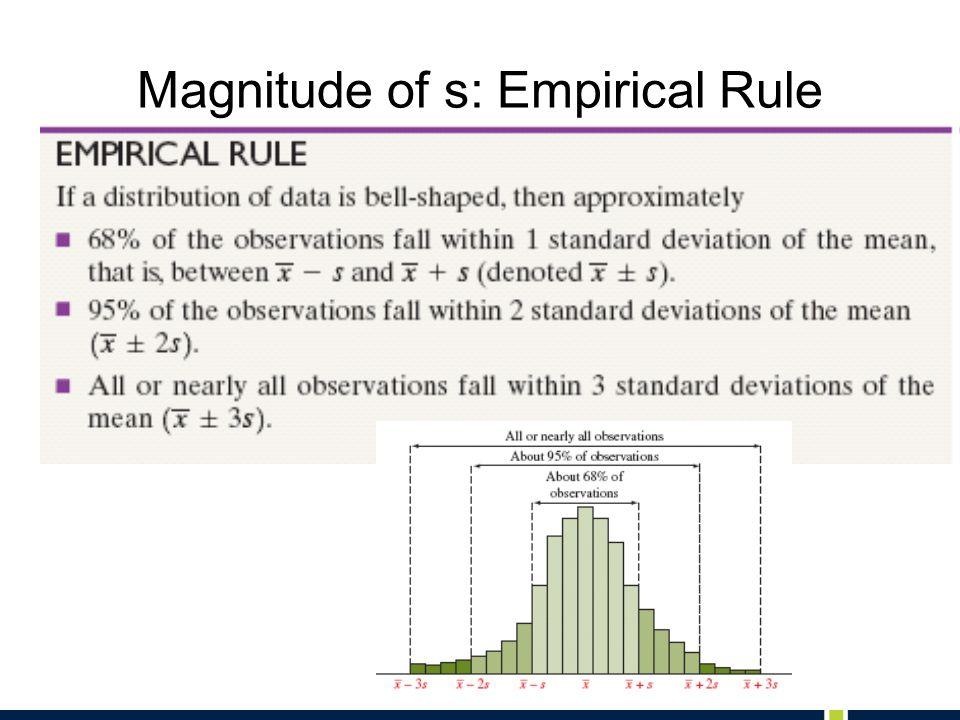 Magnitude of s: Empirical Rule