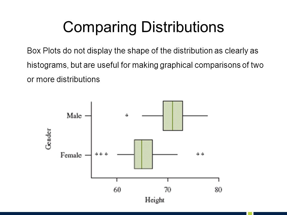 Comparing Distributions