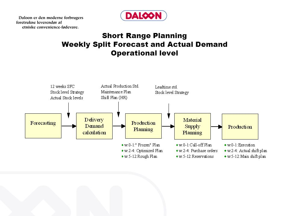 Short Range Planning Weekly Split Forecast and Actual Demand Operational level