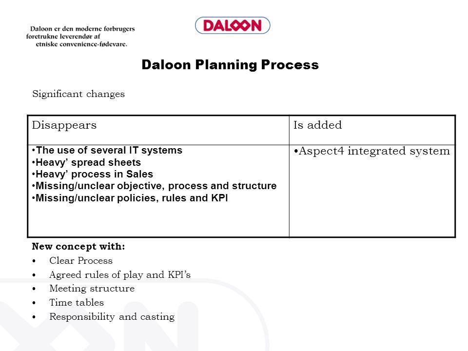 Daloon Planning Process