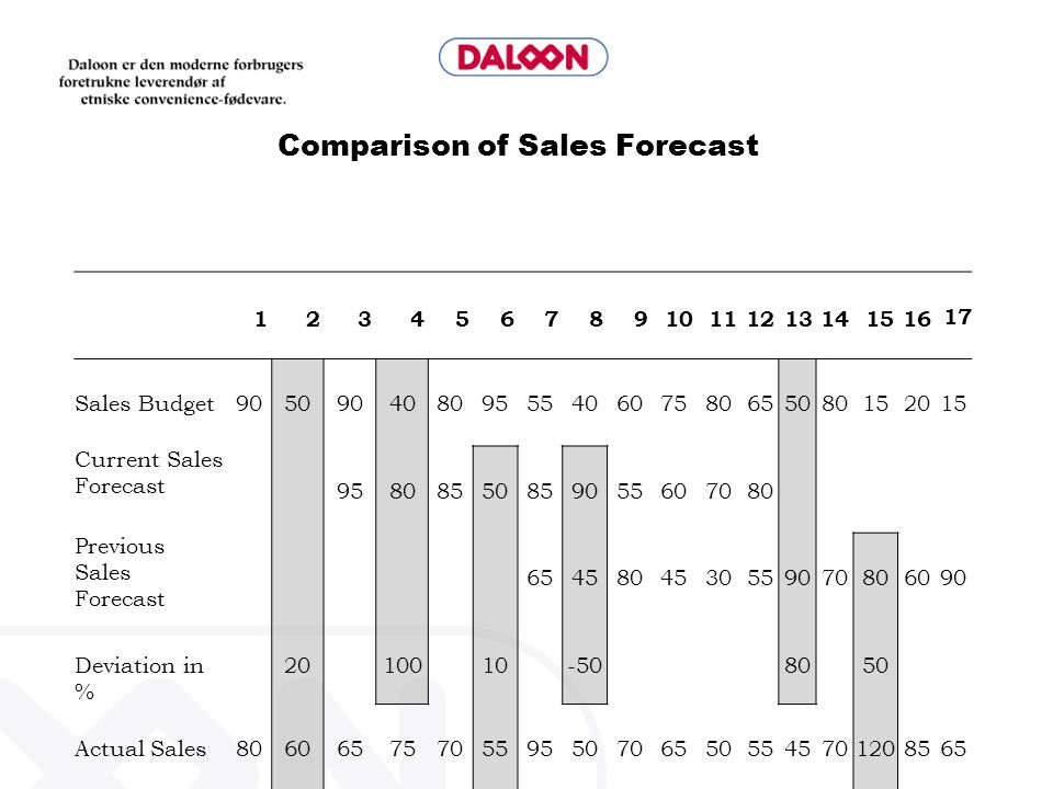 Comparison of Sales Forecast