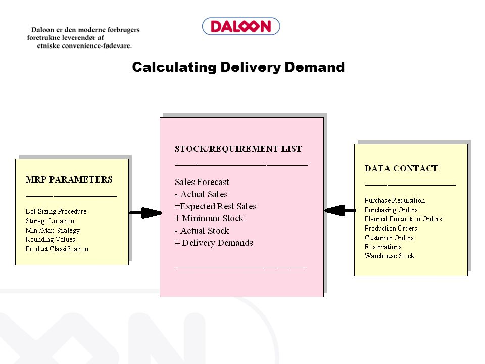 Calculating Delivery Demand