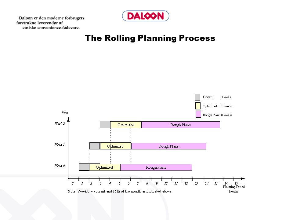 The Rolling Planning Process