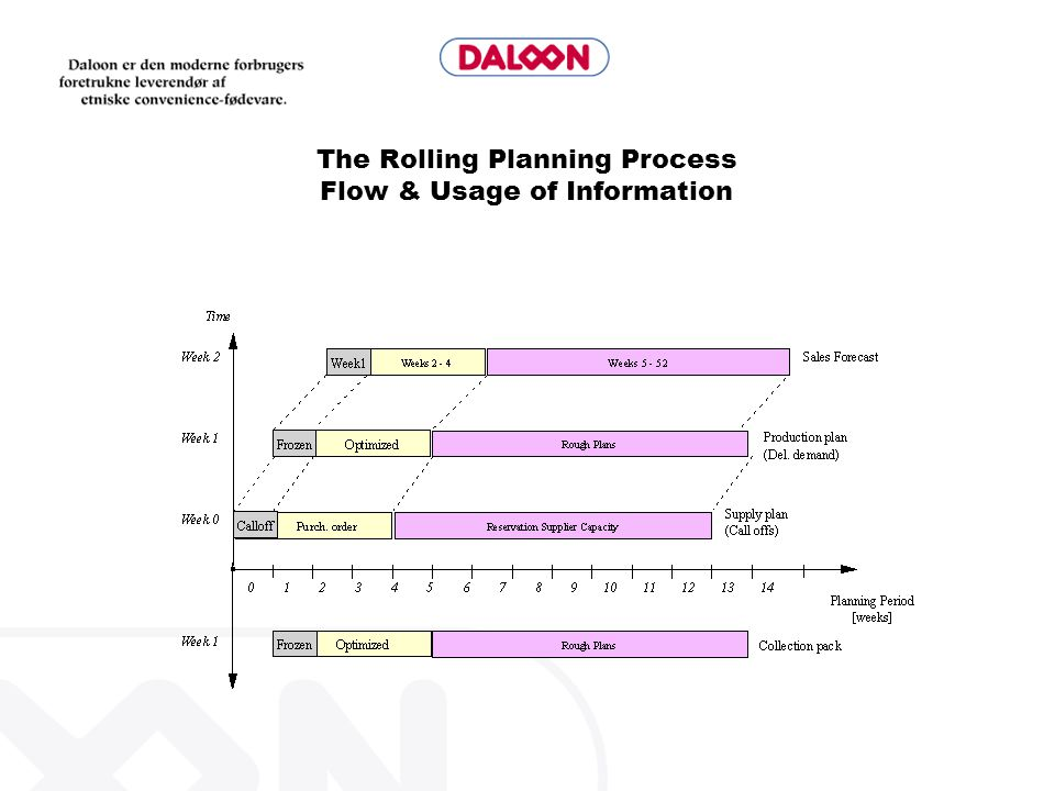 The Rolling Planning Process Flow & Usage of Information