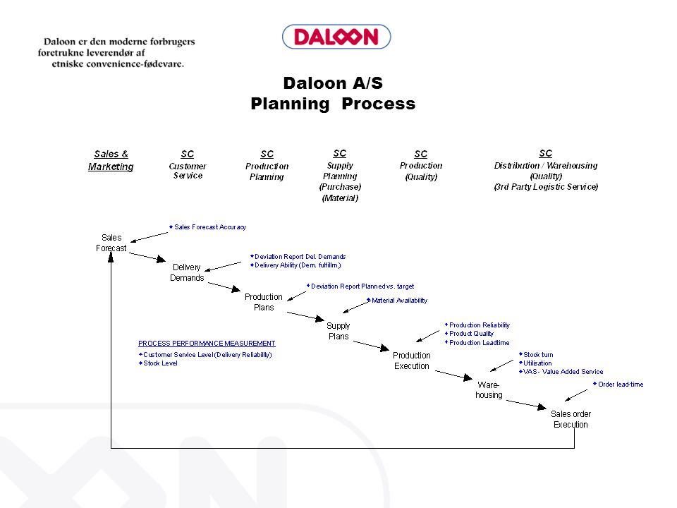 Daloon A/S Planning Process