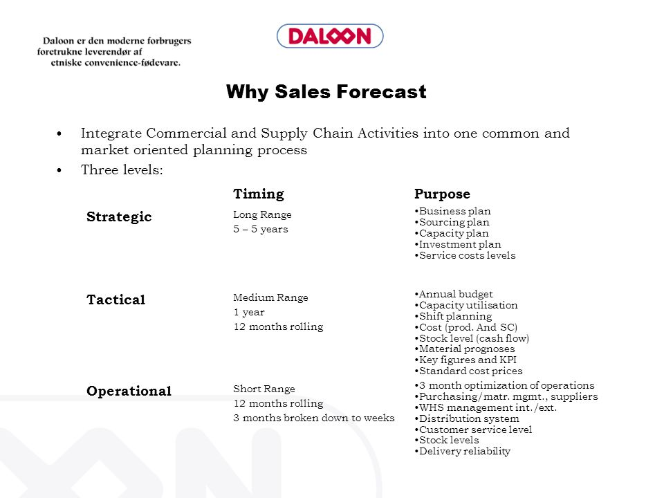 Why Sales Forecast Integrate Commercial and Supply Chain Activities into one common and market oriented planning process.