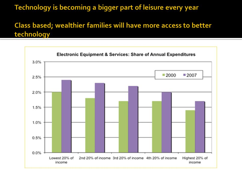 Technology is becoming a bigger part of leisure every year Class based; wealthier families will have more access to better technology