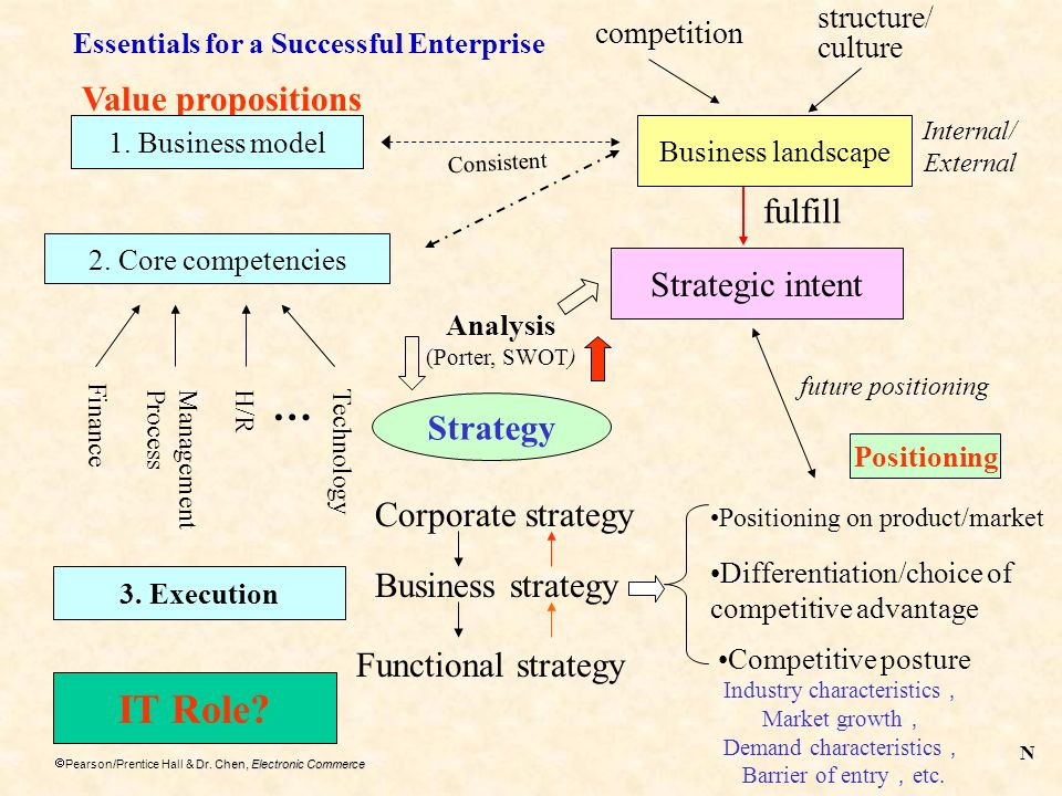 … IT Role Value propositions fulfill Strategic intent Strategy
