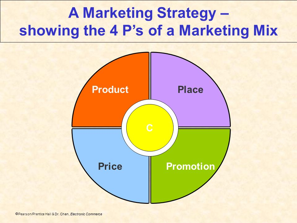 showing the 4 P's of a Marketing Mix
