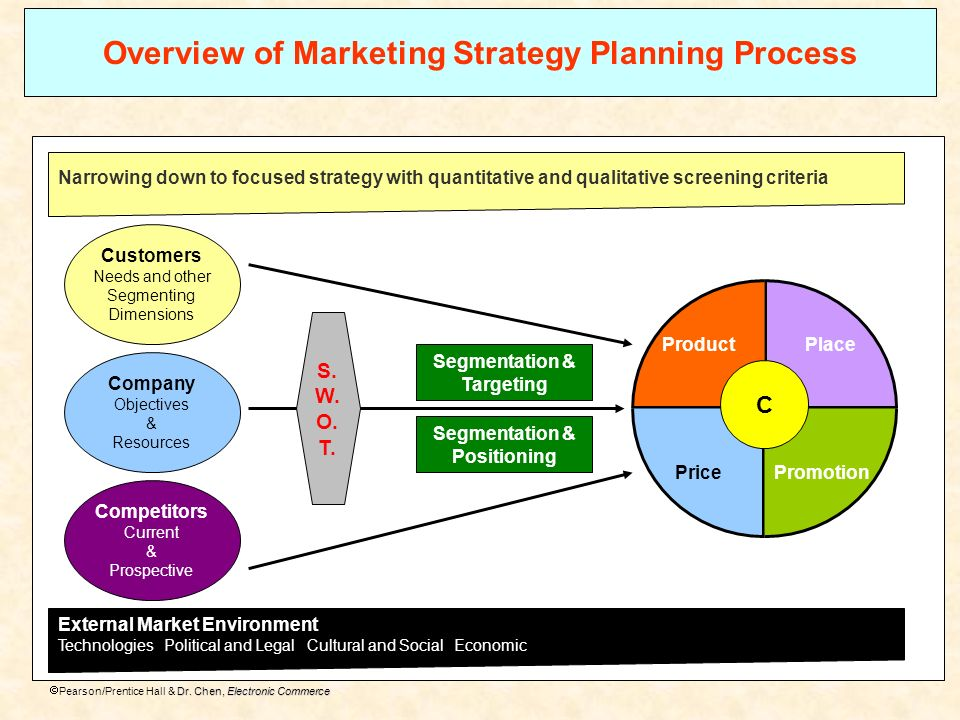 Overview of Marketing Strategy Planning Process